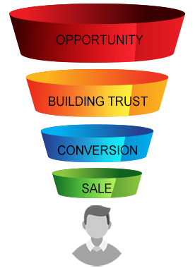 efficient online sales funnel