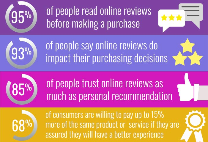 Info Graphics of how online reviews affects in purchasing. 95% of people read online reviews before making a purchase. 93% of people say online reviews do impact their purchasing decisions. 85% of people trust online reviews as much as personal recommendation. 68% of consumers are willing to pay up to 15% more of the same product or service if they are assured they will have a better experience.