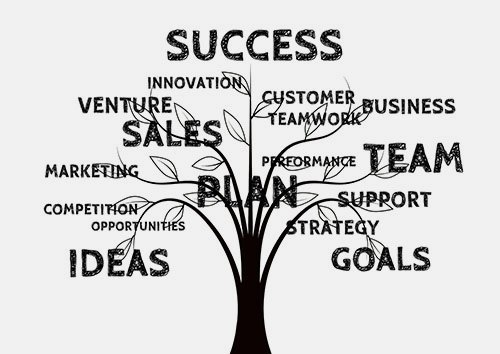 GRIT Online Vision. Success, Innovation, Customer, Business, Teamwork, Team, Performance, Support, Plan, Strategy, Goals, Ideas, Competition, Opportunities, Marketing, Sales, Venture
