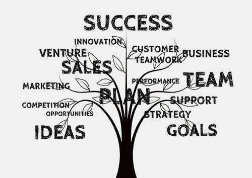 GRIT Online Visio. Menestys, Innovaatio, Asiakas, Liiketoiminta, Tiimityö, Tiimi, Suorituskyky, Tuki, Suunnitelma, Strategia, Tavoitteet, Ideat, Kilpailu, Mahdollisuudet, Markkinointi, Myynti, Uskallus