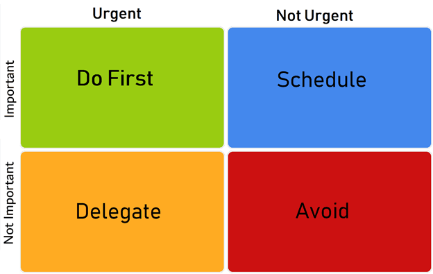 Urgent, not urgent, important, not important decision matrix
