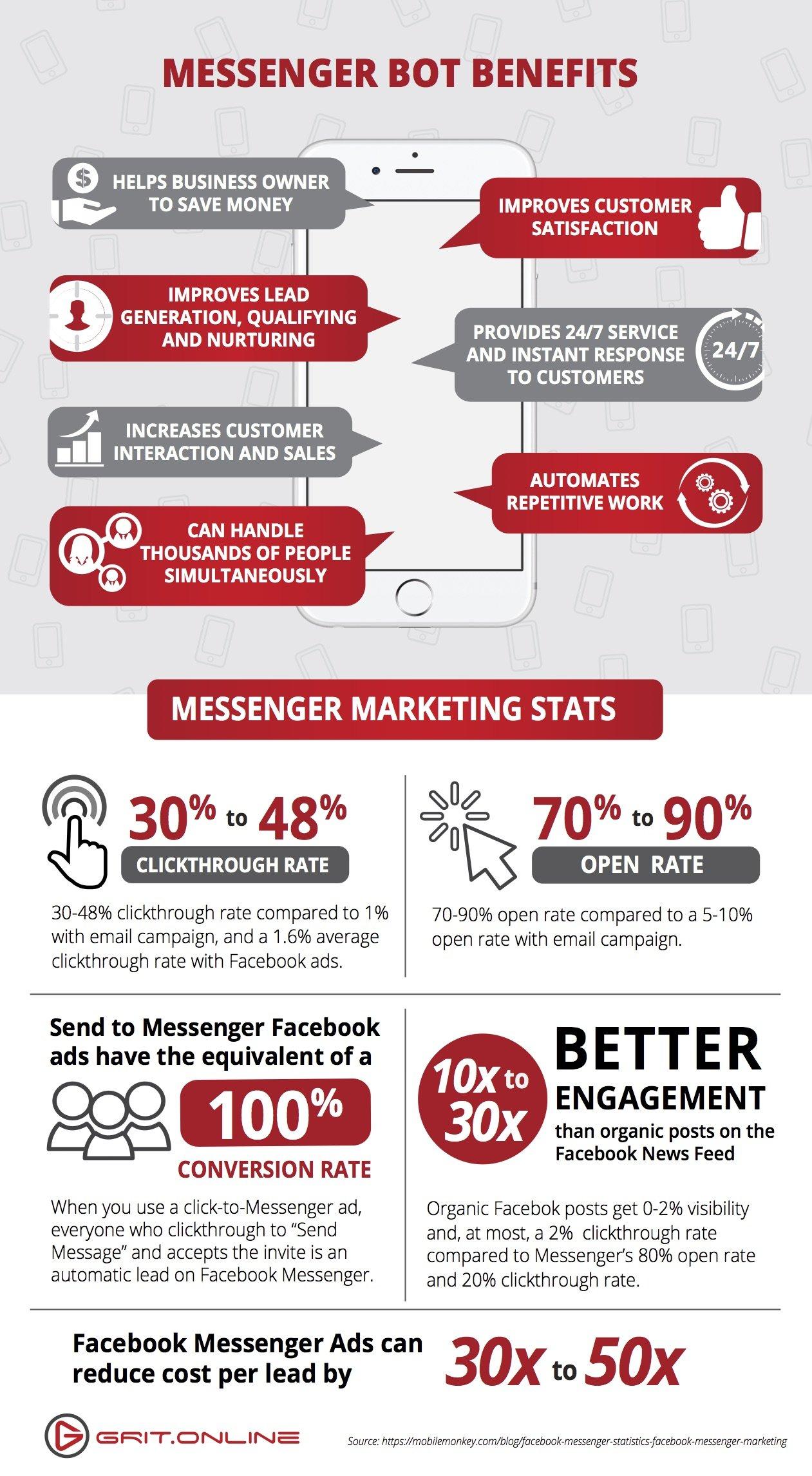 Infographics social media post