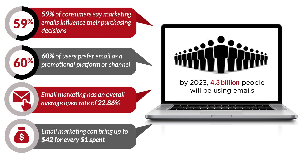 Why Invest in Email Marketing_Infographics